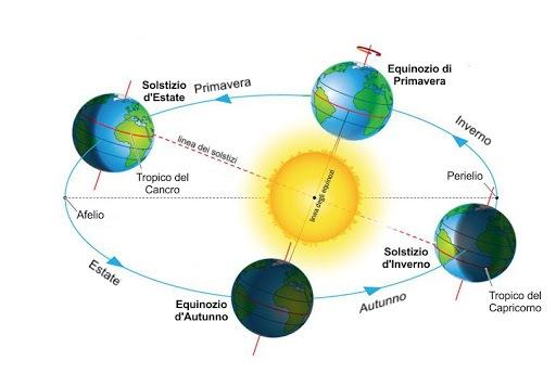 equinozi-e-solstizi