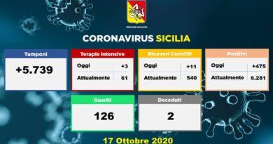Coronavirus Sicilia 17 ottobre