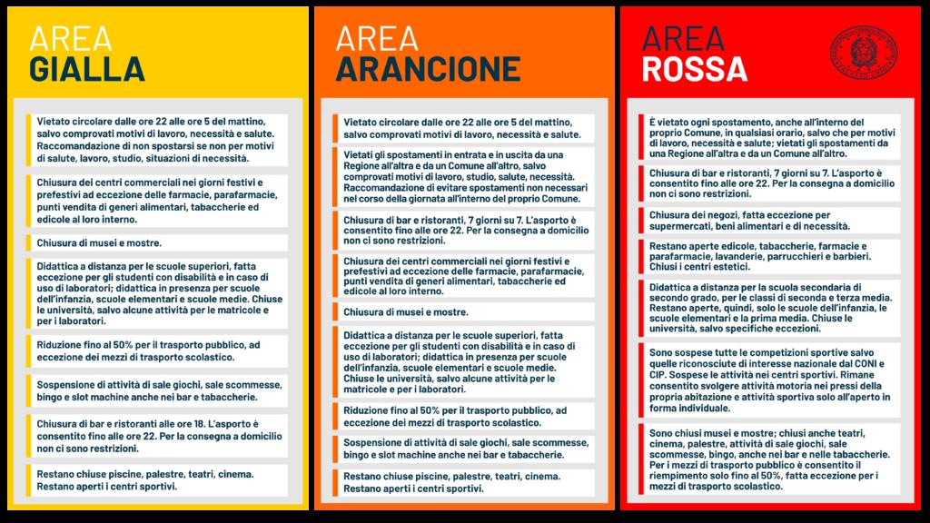 DPCM zone Italia