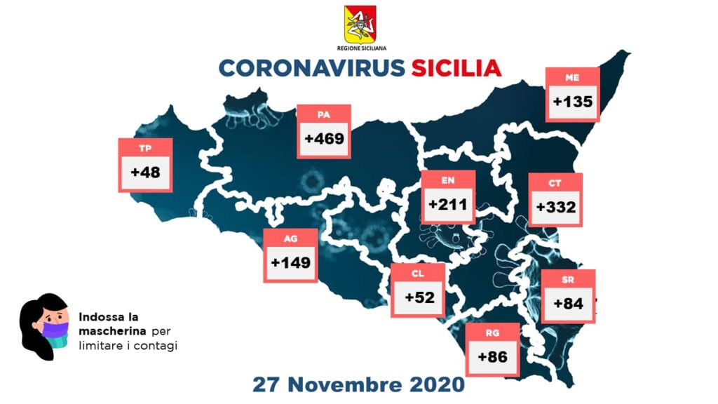 Coronavirus Sicilia oggi provincia 27 novembre