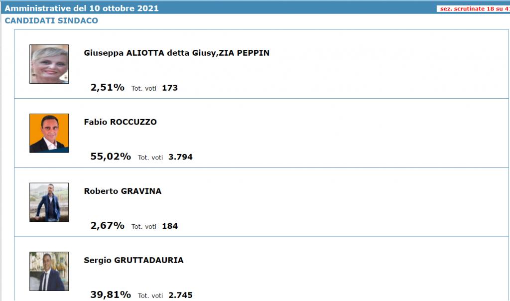 percentuali sindaco Caltagirone